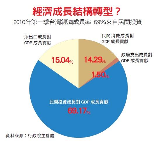 2010年第一季台灣經濟成長率