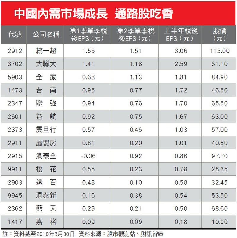 中國內需市場