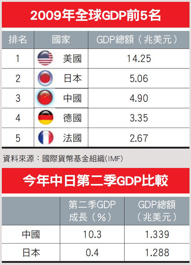 全球GDP