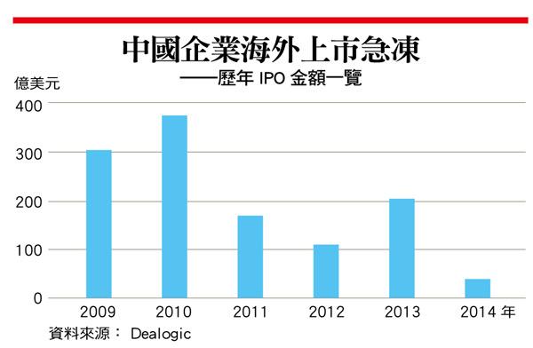 歷年IPO
