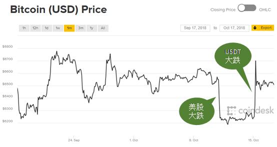 比特幣在五天內急跌又急漲,陡峭如同斷崖
