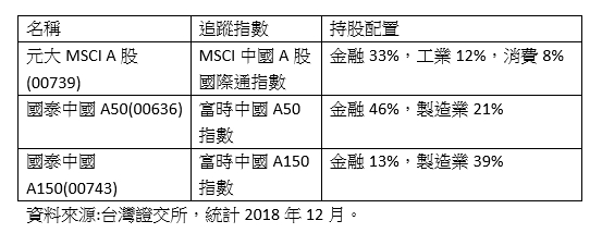 你以為中國ETF都差不多?3張表秒懂3大分類