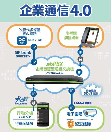 中華電信與宏碁 攜手推出新世代智慧行動辦公室方案