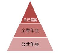 台灣勞工所得替代率高於70%,真的假的