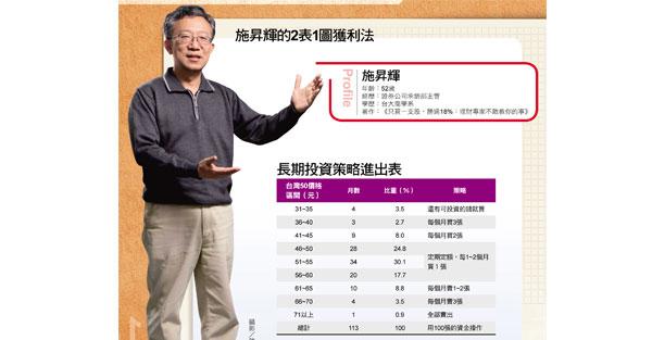 中年失業男 靠2表1圖年賺18趴