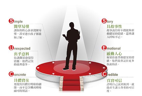 TED 完美演說 6 配方