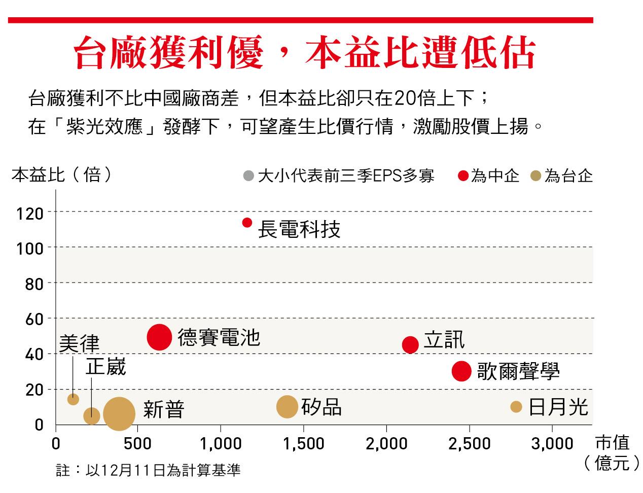 台灣科技業