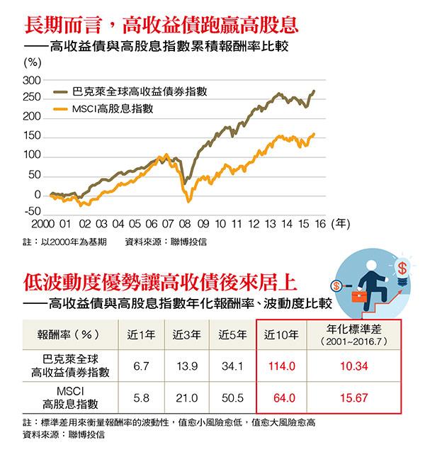 高收益債和高股息