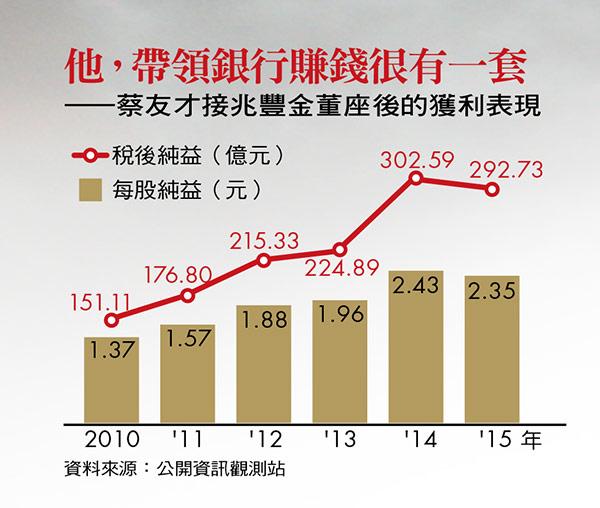 兆豐銀行獲利