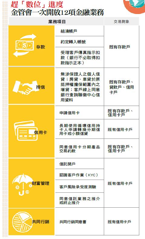 12項金融業務