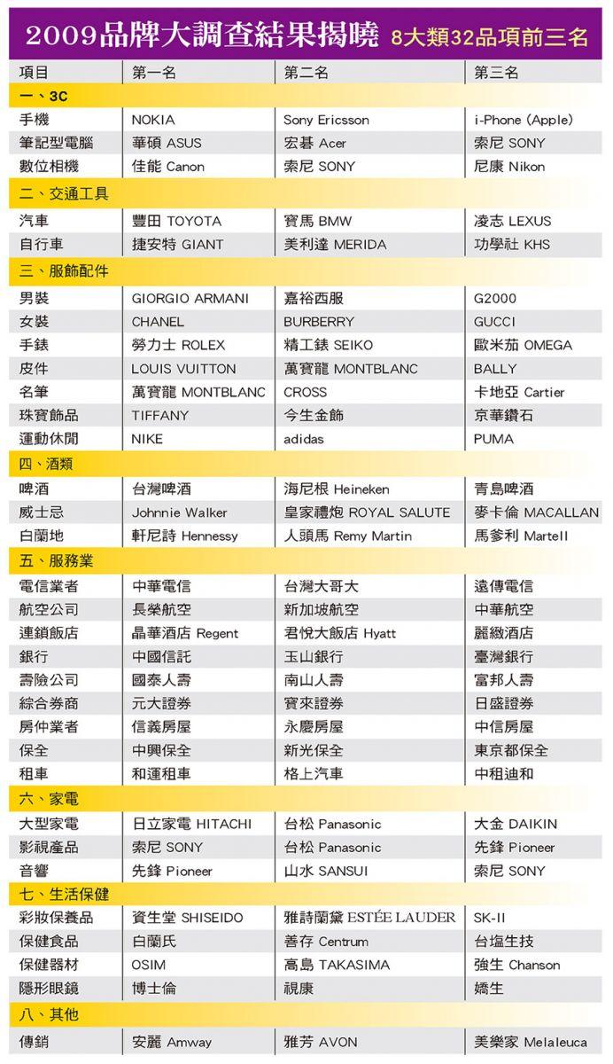2009品牌大調查