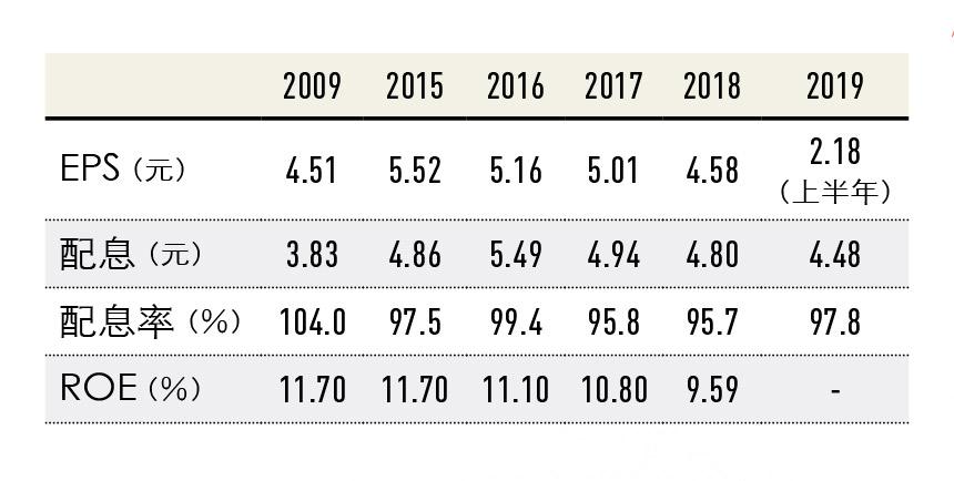 中華電信持股數