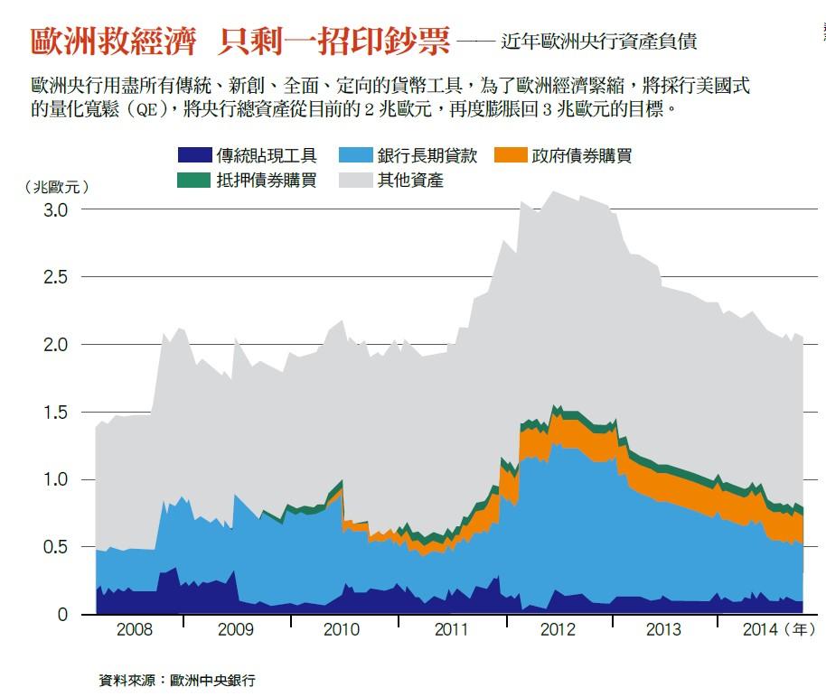 中國央行資產負債
