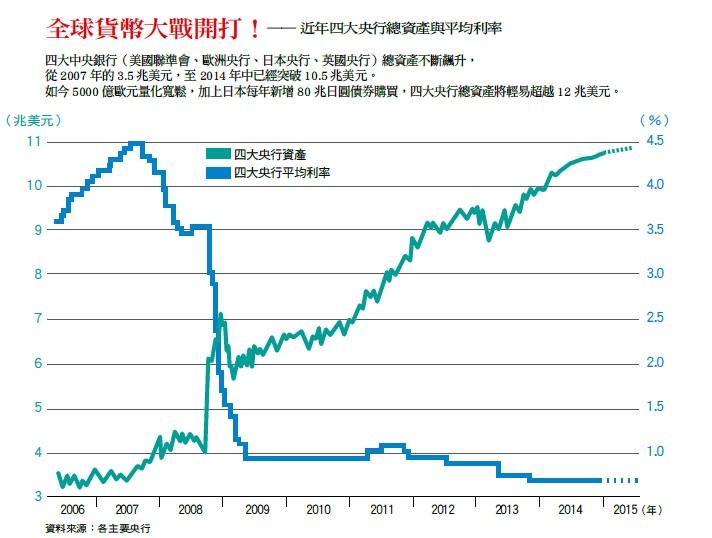 四大央行總資產與平均利率