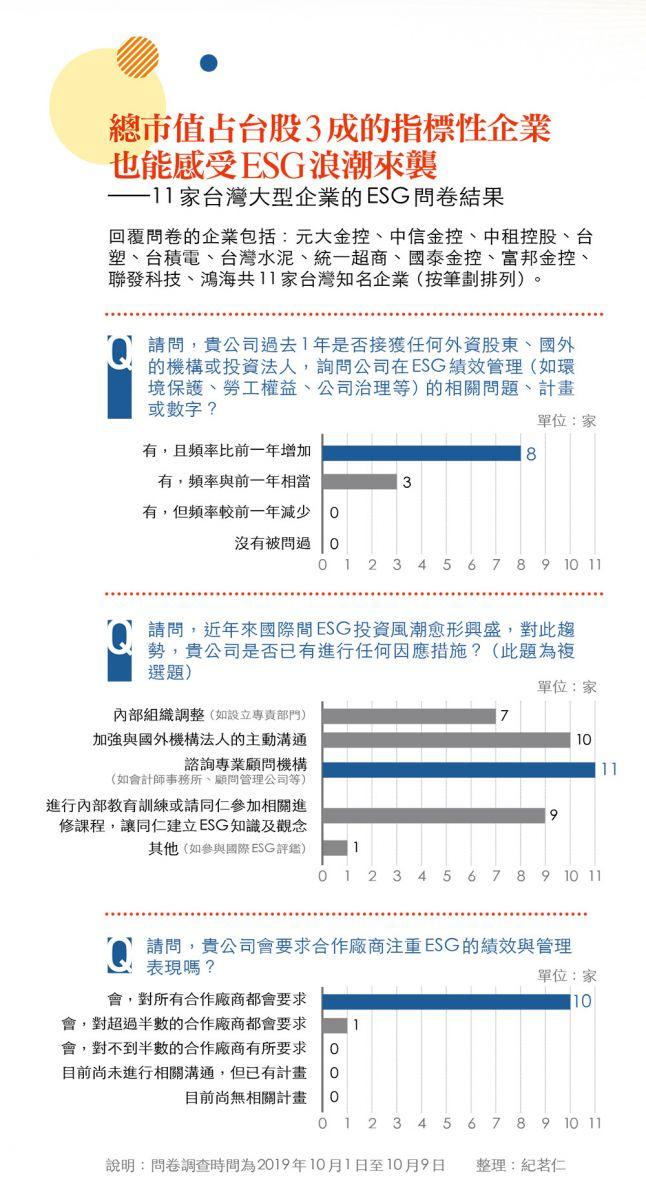 台灣大型企業的ESG問卷
