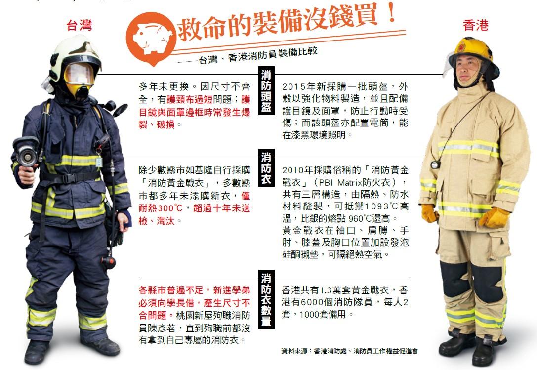 台灣、香港消防員裝備比較