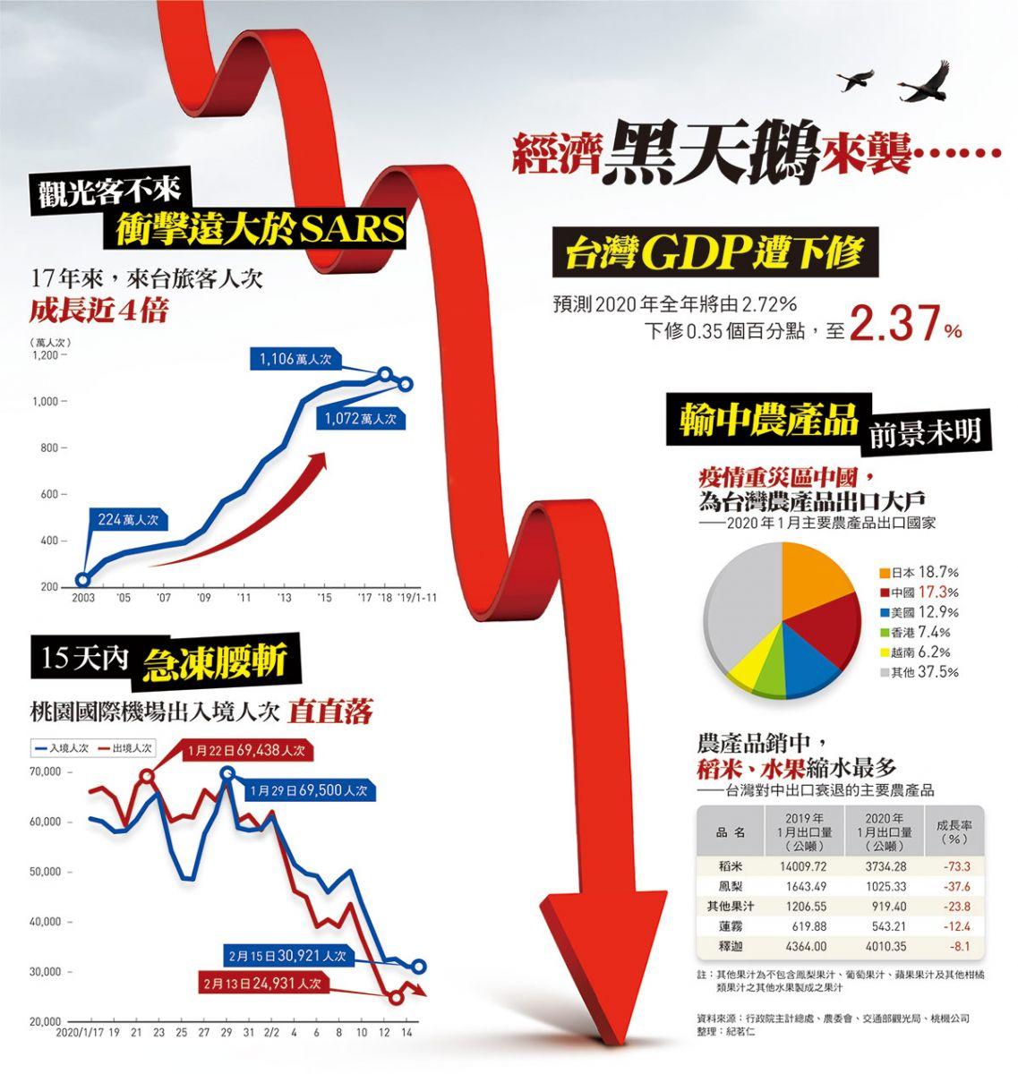 台灣GDP