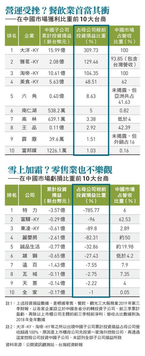台商在中國市場獲利