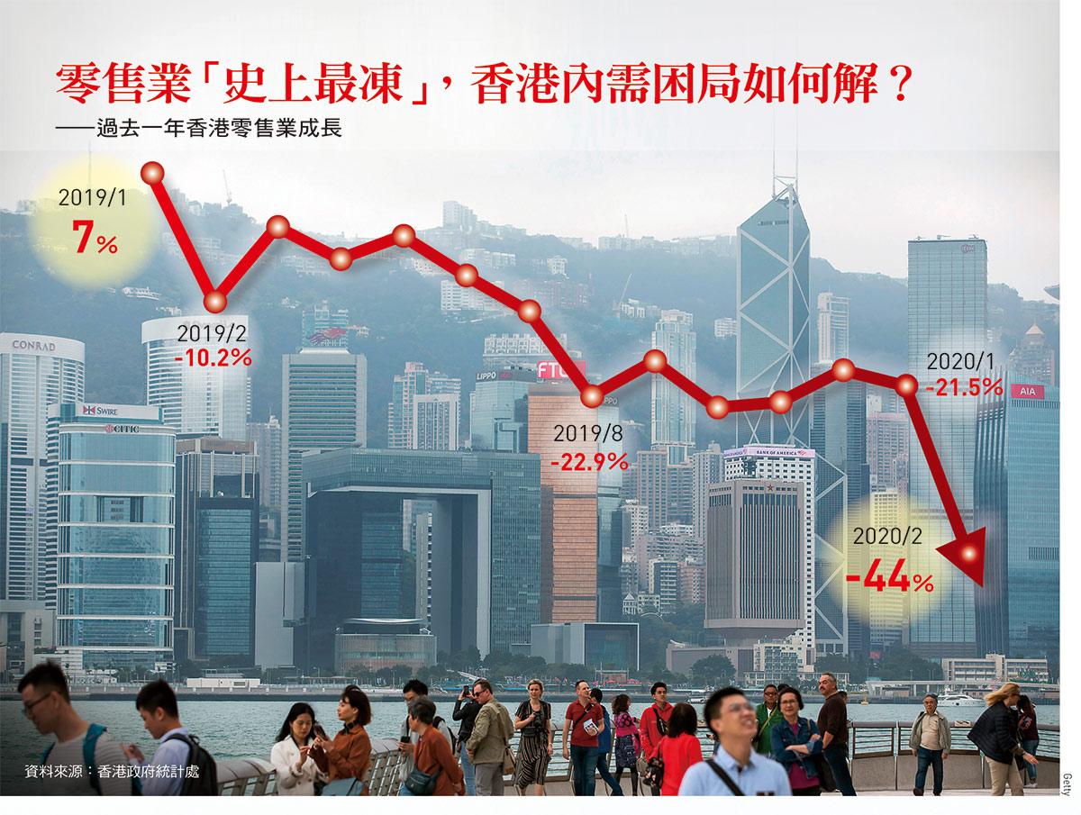 香港零售業