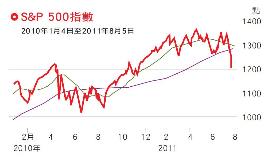 s&p 500指數