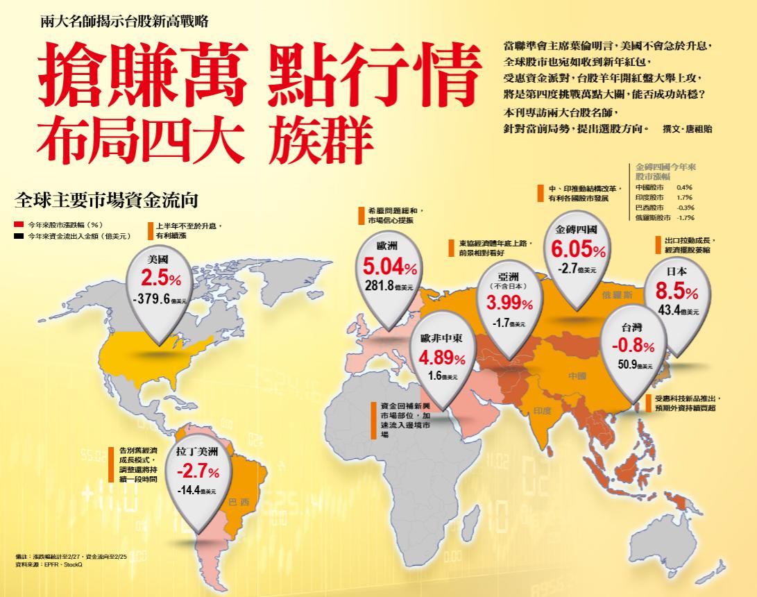 全球主要市場資金流向