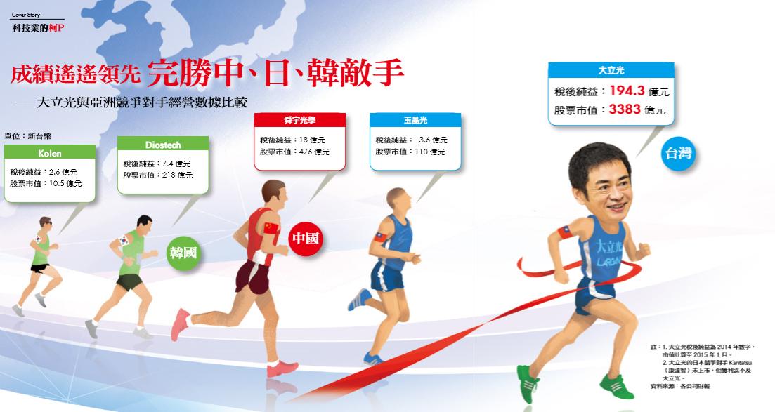 大立光與亞洲競爭對手經營數據比較