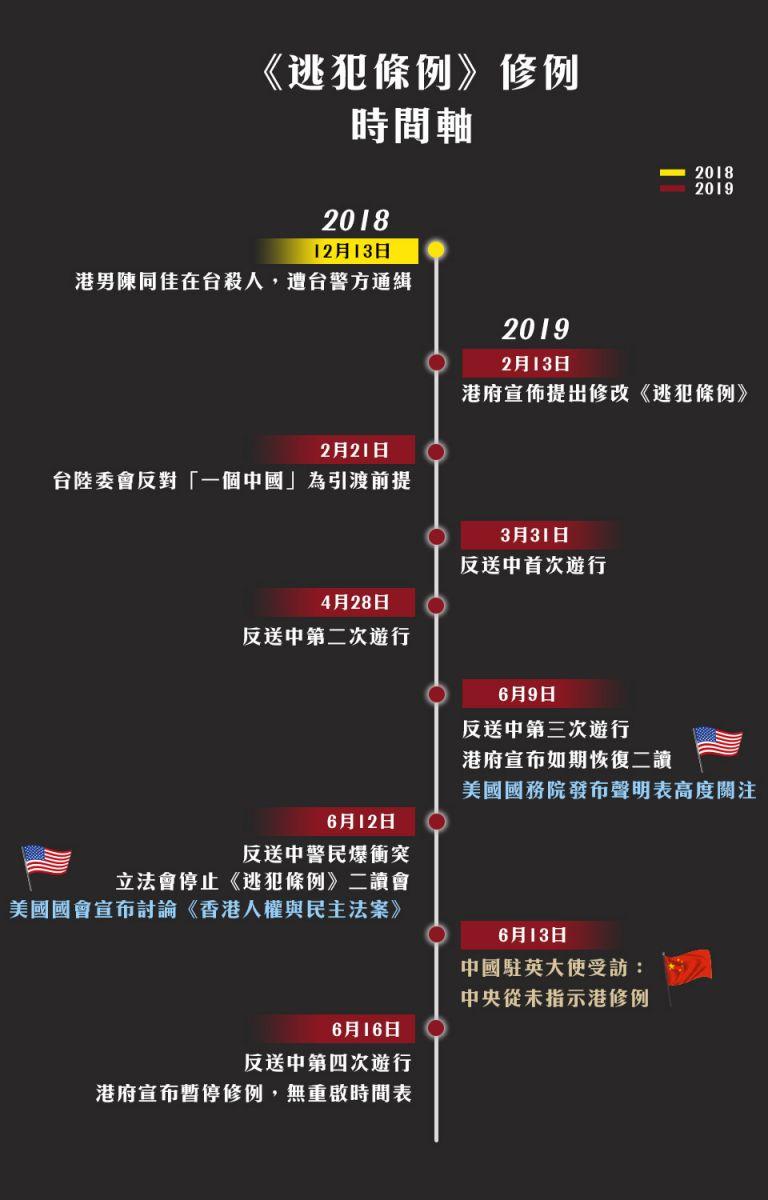 香港反送中逃犯條例修法時間軸