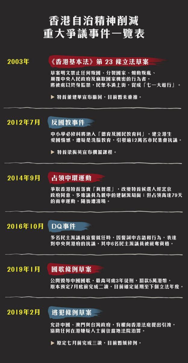 香港自治精神削減重大爭議事件一覽表