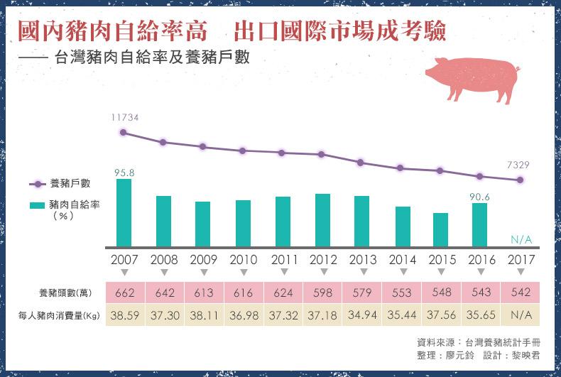 台灣國內豬肉自給率高 出口國際市場成考驗
