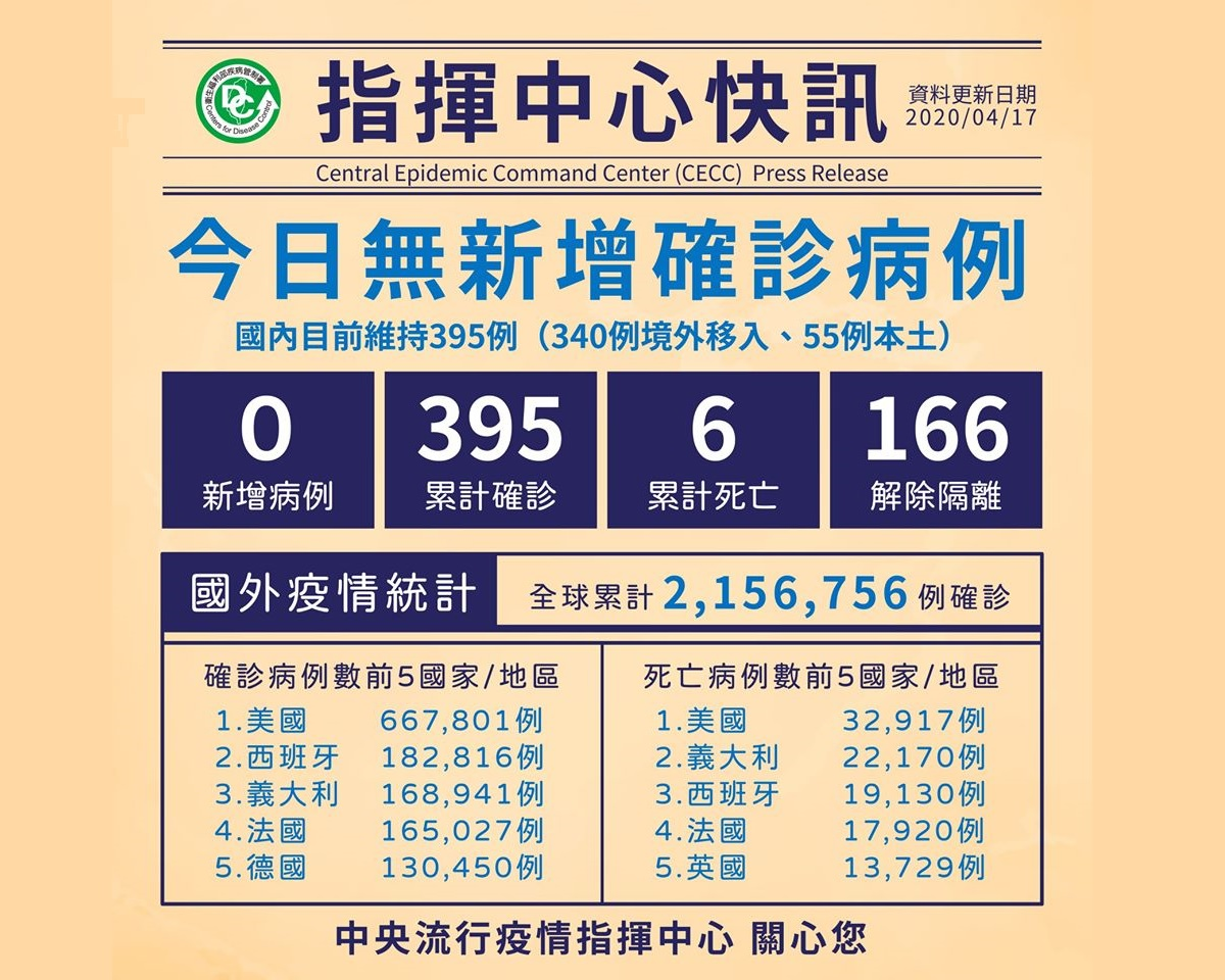 台灣連續兩天零確診! 指揮中心:藥局、衛生所4月19日起,每週日停賣口罩