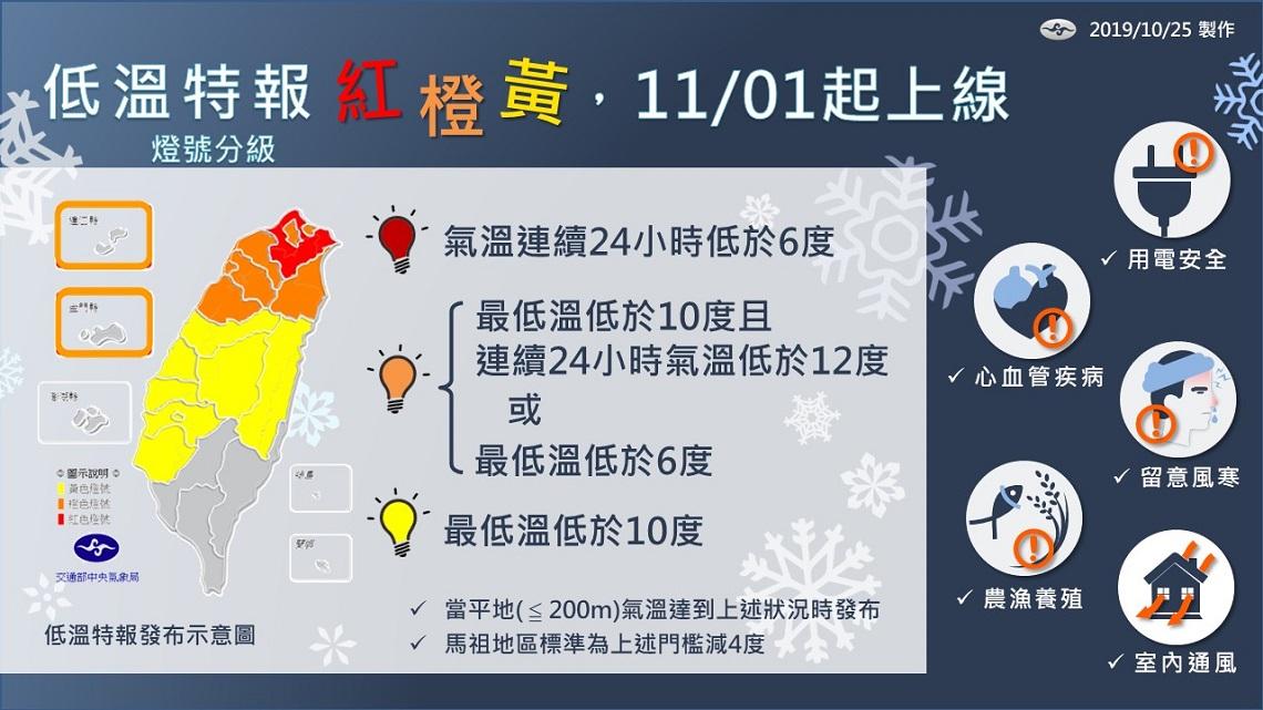 低溫也有燈號警示了! 這3種顏色11月起正式上路
