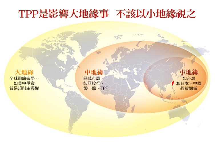 TPP影響範圍